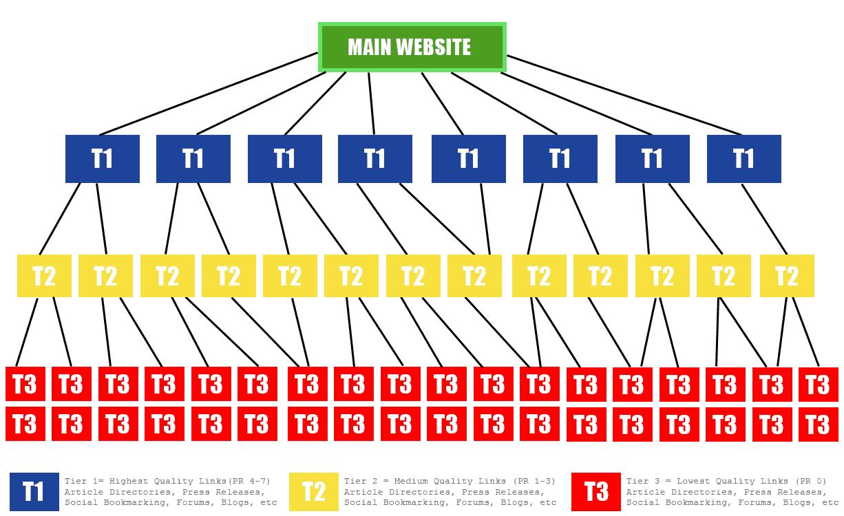 esquema tier linkbuilding niveles